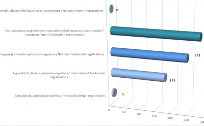 Registration of Intellectual Property Rights until 31/3/21 photo